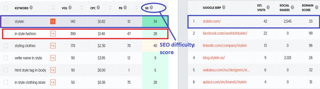 keyword-analysis-creative-blog-names