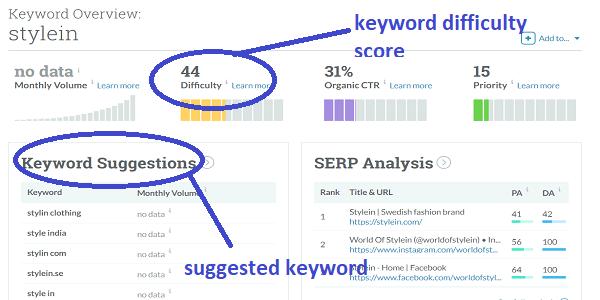 keyword-overview-creative-blog-names