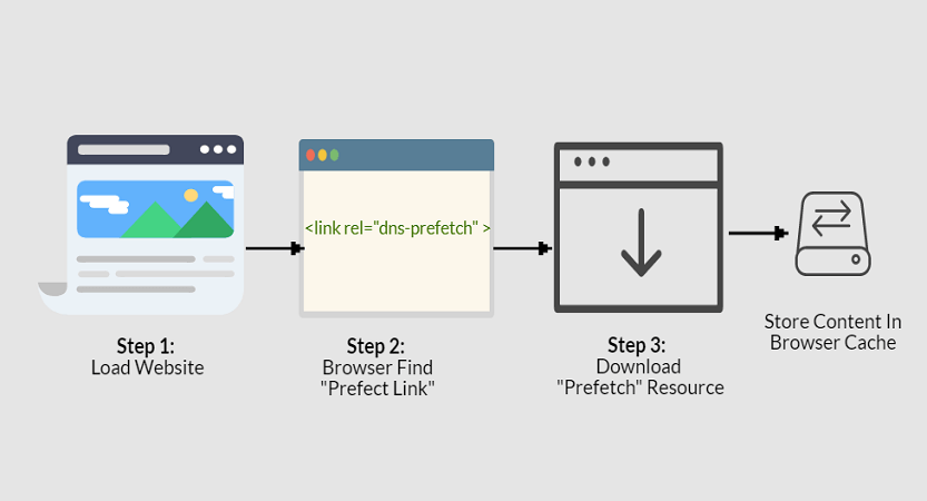 3 Best Ways To Add DNS Prefetching In WordPress [Updated]